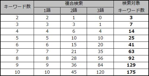 and検索組合せ表
