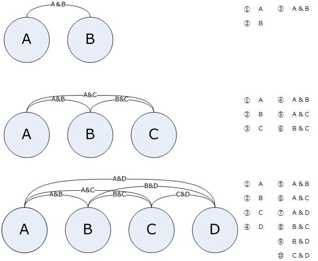 キーワードの組み合わせ概念