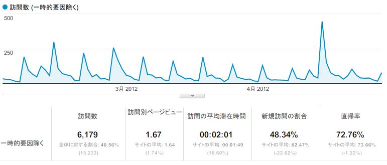 Google Analytics直近3ヶ月の日別アクセス数の折れ線グラフ