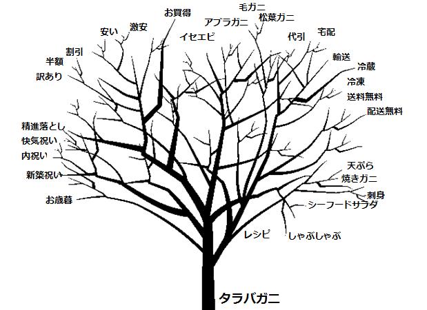 キーワードを樹木に見立てた概念図。タラバガニをSEOしようとした場合の例