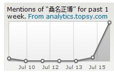 Topsyで見るツイッターでの桑名正博の出現数