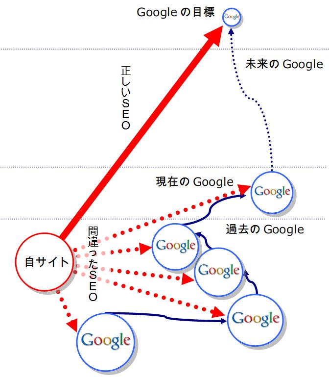 Googleアルゴリズムの過去と現在と未来、そしてSEOの採るべき戦略