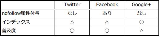 ソーシャルメディア比較