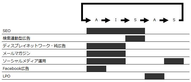 AISASモデルの中における販促ソリューションの位置づけ