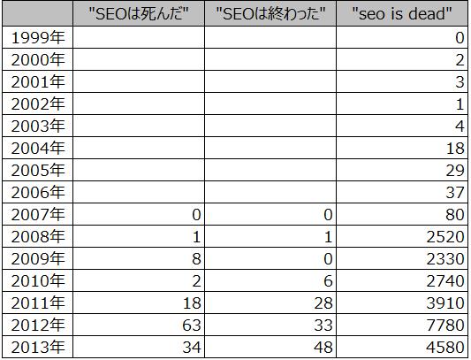 「SEOは死んだ」「SEOは終わった」「seo is dead」の1999年から2013年までのページ数の推移