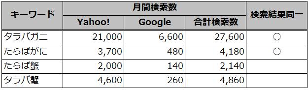 タラバガニの表記別の検索数