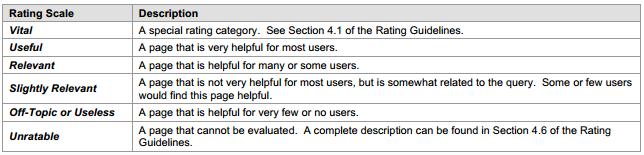 rating-scale・Googleのコンテンツ評価ガイドライン(英語)